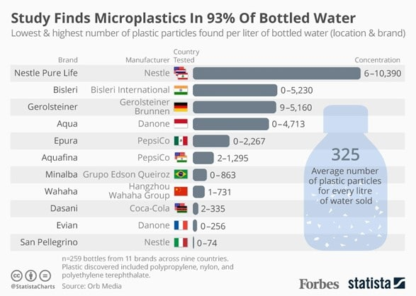 This chart shows the lowest & highest number of plastic particles found per liter of bottles water (location & brand)